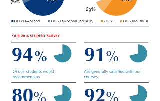 CLS results infographic