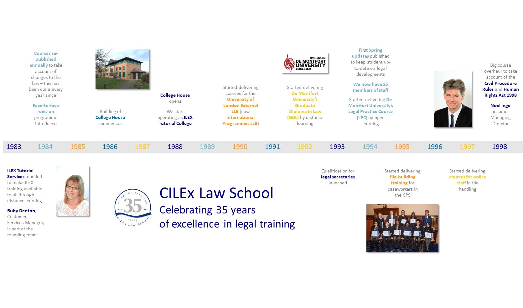 Summary of CILEx Law Schools 35 year history